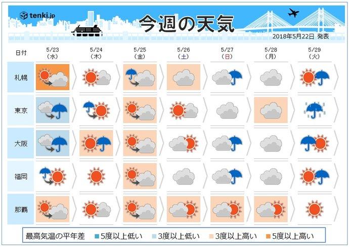週間 天気は短い周期変化 気温7月並みも