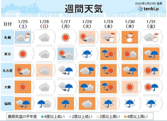 週間 月曜~水曜 九州から関東 荒れた天気に