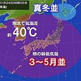 24日朝 日本列島南北で気温差約40度に