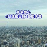 東京の日照4日連続1時間未満 1月では8年ぶり