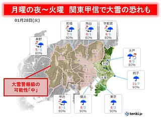 関東甲信 月~火は雪か 内陸部で大雪の恐れ