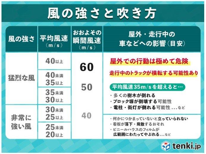 28日 暴風・高波に警戒 東海や関東は激しい雨も_画像