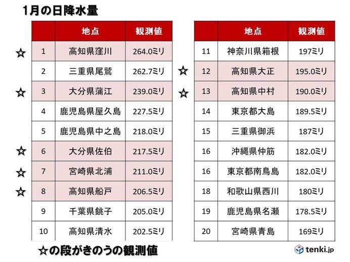 高知県、大分県、宮崎県で1月としては記録的な大雨