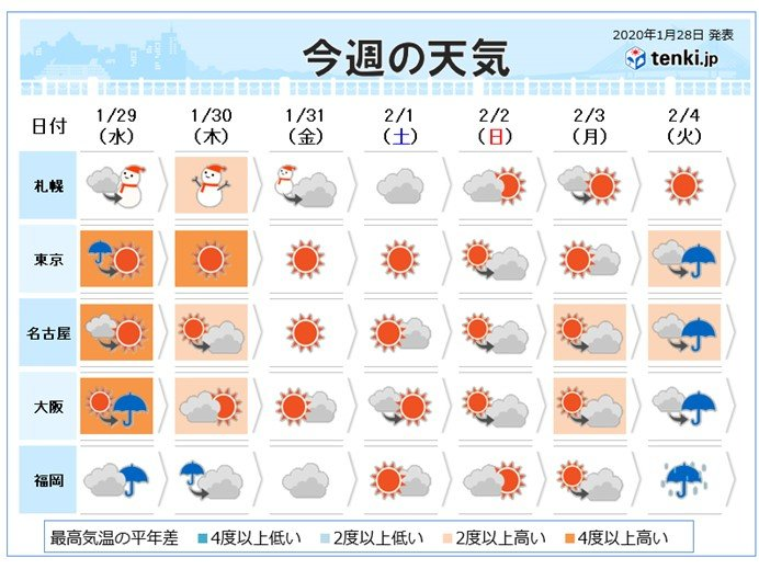 天気 予報 東京 2 週間