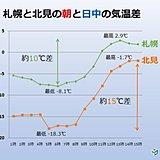 北海道 朝と日中の気温差が大きく