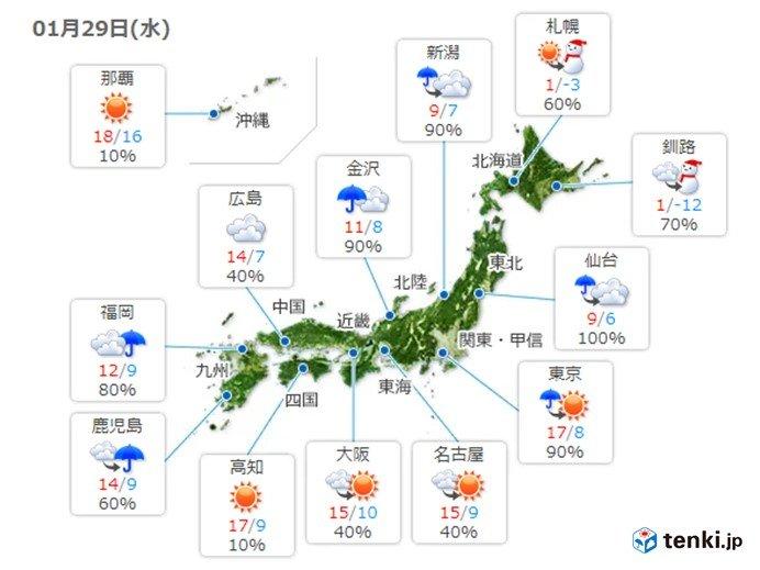 明日は関東も気温上昇 九州から関東で3月から4月並みの暖かさに