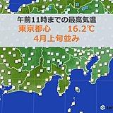 東京都心 11時前にすでに4月上旬並みの気温に