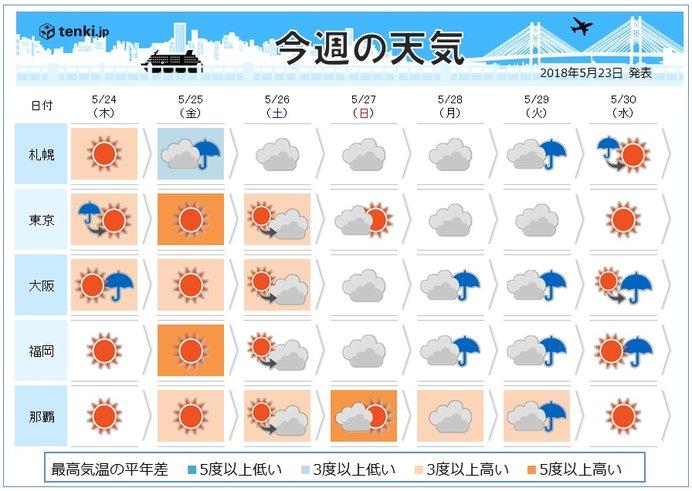 週間 雨のあと気温上昇 30度以上の所も