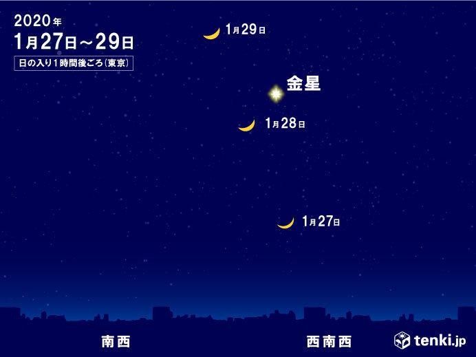 天体ショー 日の入り後の西の空 月が金星に接近