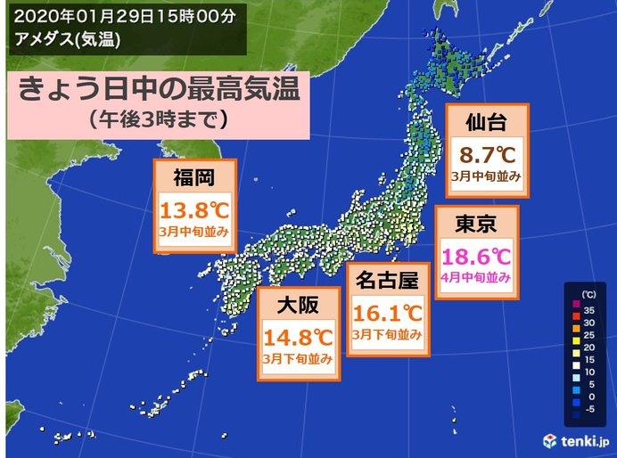東京は最高気温4月中旬並み 東北~九州で春の気温に