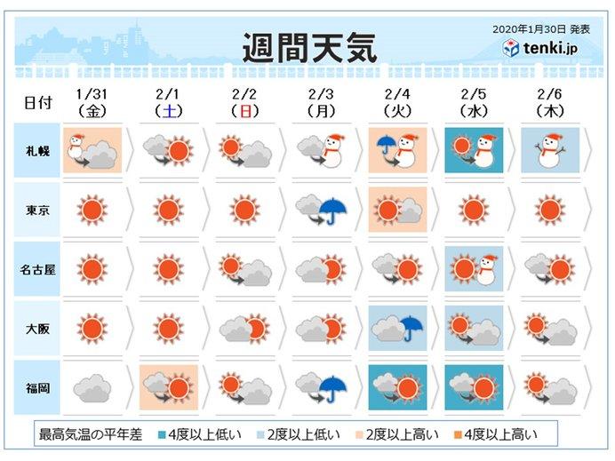週間 2月スタートは晴れ 立春頃に強い寒気