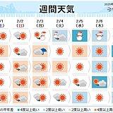 週間 暦の上では春へ 天気分布は冬に