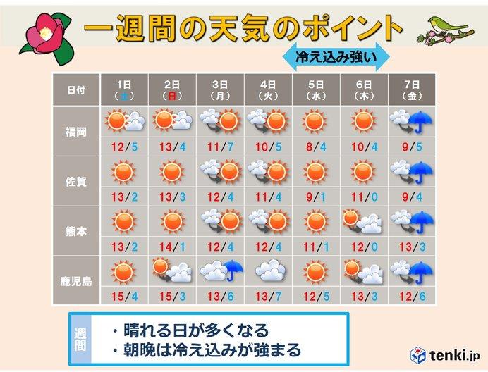 ぐずついた天気が解消 2月は晴天からスタート