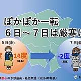 関東 立春過ぎて厳寒に 氷が張るほどの冷え込みも