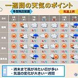 九州 週末にかけて風が冷たく真冬の寒さの日も