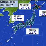 けさ(5日)北海道で今季一番の寒さの所 東・西でも