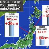 北日本の雪 東北は半日で積雪20センチ増の所も