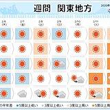関東 来週は高温傾向に この先寒暖差注意