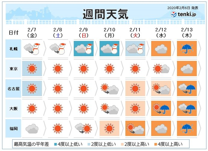 週間 週末も厳寒 来週は一転 最高気温15度予想も