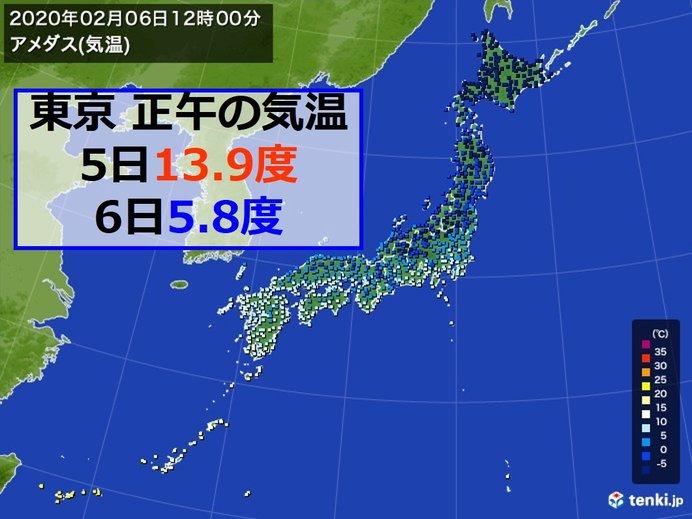 昼間も厳寒 東京の体感温度は氷点下 寒さはいつまで