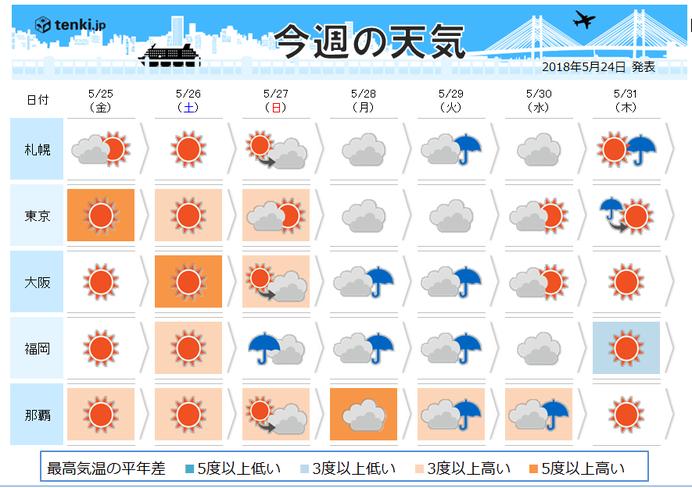週間天気 25日まで黄砂に注意