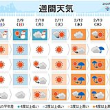 週間 気温は日に日に上昇 真冬並みから4月並みへ