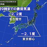 極寒の朝 東京や名古屋で-2度台 大阪も今季初冬日