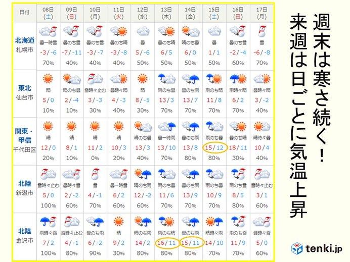 寒気の影響 火曜日頃まで