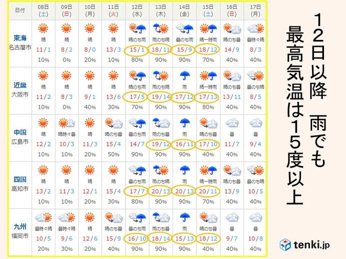 来週半ば 気温急上昇
