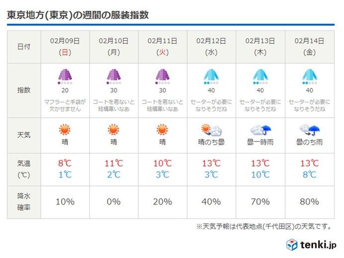 寒い週末 来週になると天気一変 服装選びは慎重に_画像