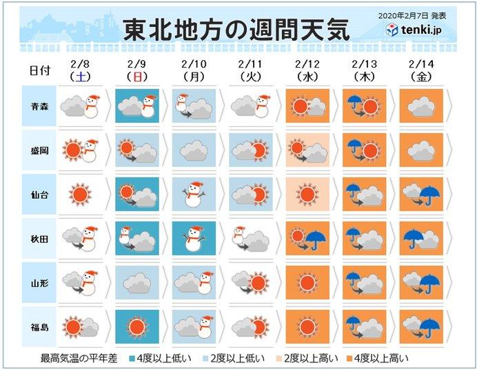 8日(土)~10日(月) 日本海側は雪続く 除雪作業中の事故に注意