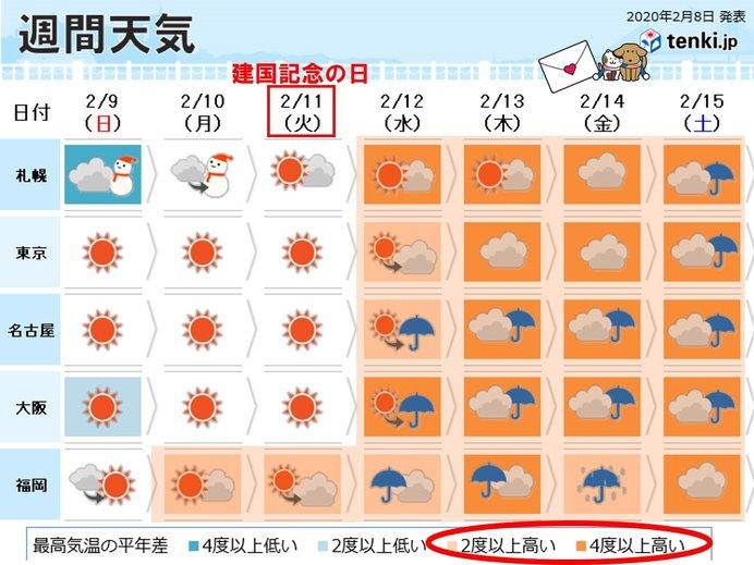 天気 2 週間 予報 福岡