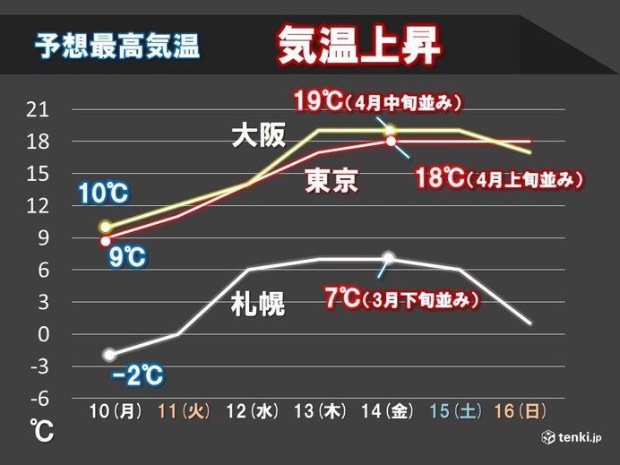 11日以降は暖気流入 季節外れの暖かさに