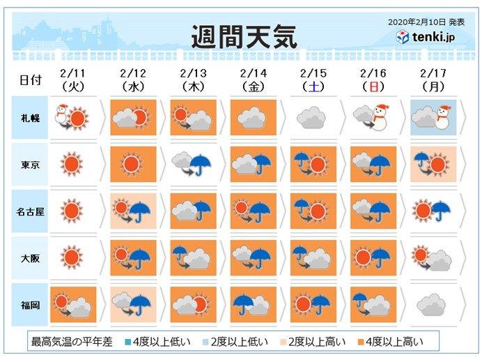 週間 全国的に高温傾向 曇りや雨続く