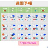 九州 今週は気温急上昇 日中は20度超えの所も