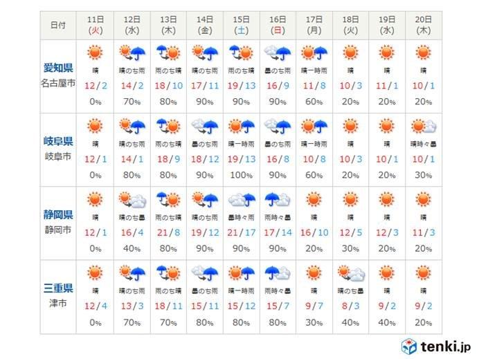 この先の東海地方の天気・気温