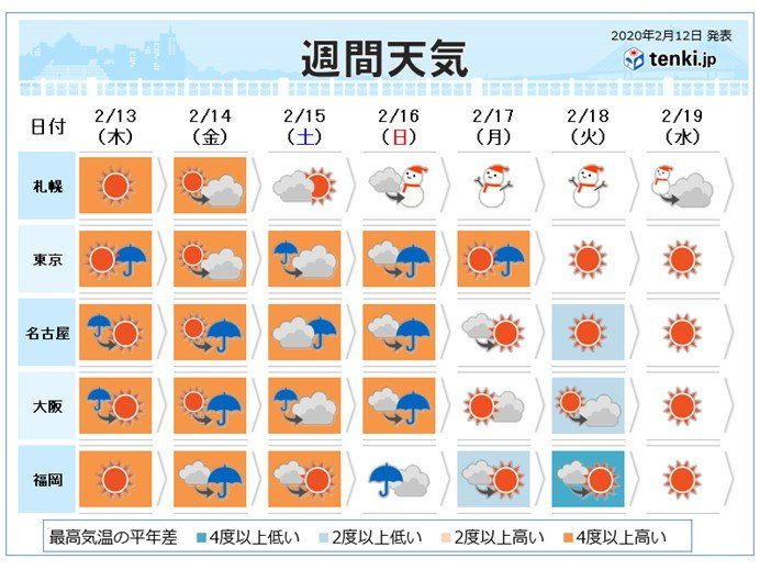 週間 季節外れの暖かさ 気温20度超も