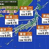 昨日との日中の気温差大 青森では+7℃に