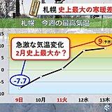 札幌 史上最大の寒暖差か!?