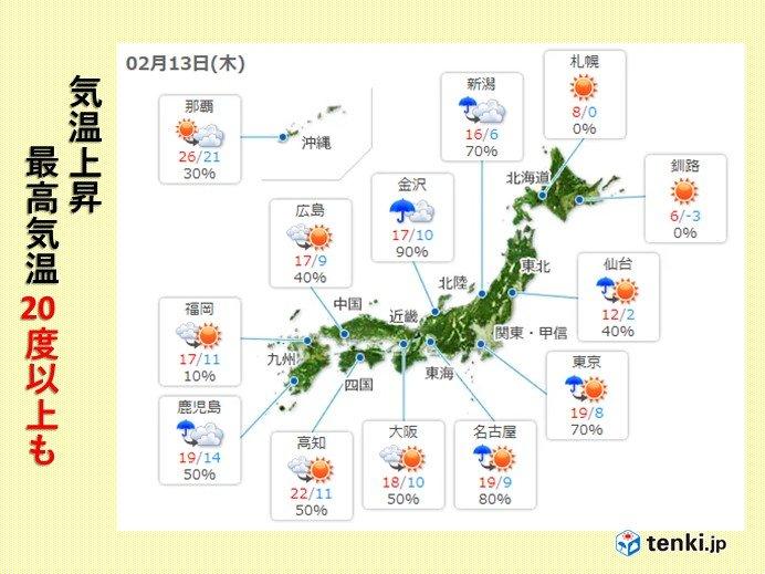 13日 気温急上昇 関東甲信・東海で20度以上も