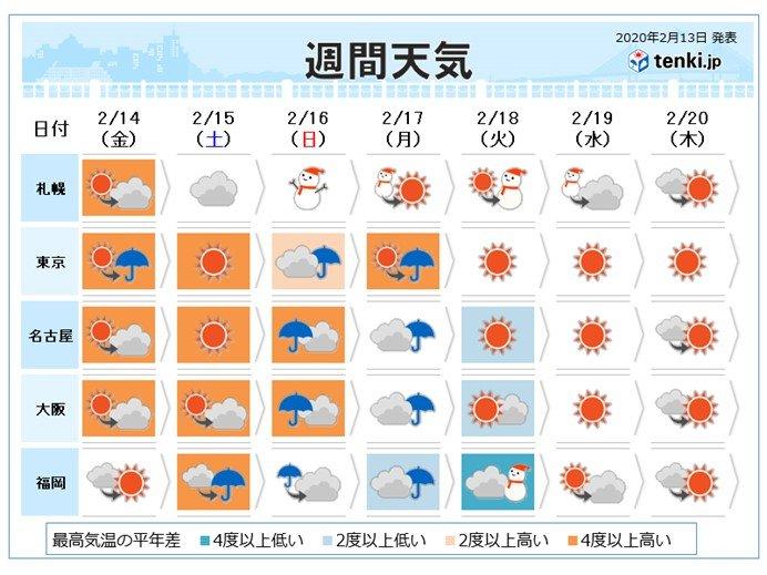 週間 寒暖差大 来週は冬の寒さに逆戻り