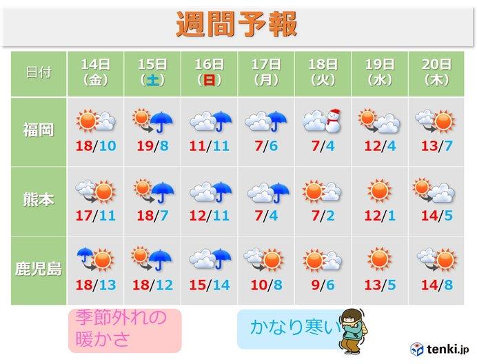 来週にかけて気温の変化がかなり大きい