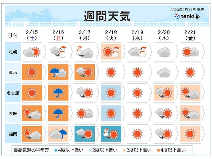 週間 天気の移り変わりが早い 日曜日は春の嵐か