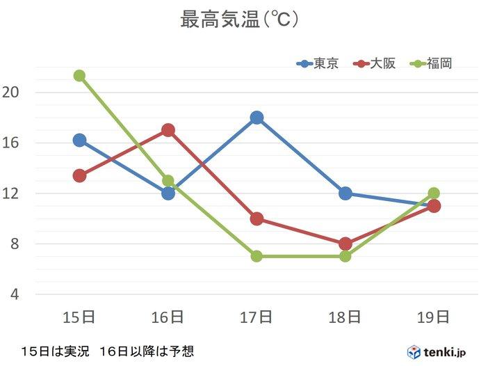 17日(月)~18日(火) 西日本に今季一番の寒気