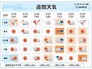 週間 あすも積雪増 寒気は短期 週の後半は暖かく