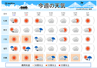 週間 土日は行楽日和 九州は梅雨入りか