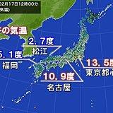 西に寒気流入 正午の気温 中国地方は5度未満も