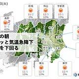 関東 火曜の朝はガクッと気温急降下 5度を下回る
