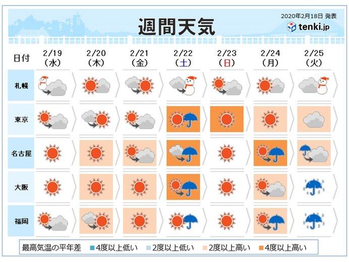 週間 寒気の南下弱く 徐々に暖かく 土曜は春の嵐か