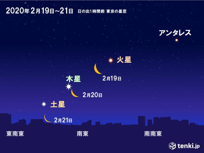 立て続けに木星、土星の接近も